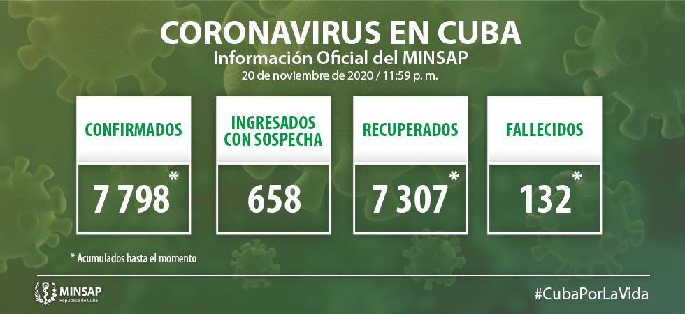 Cuba reporta el fallecimiento 132 por coronavirus