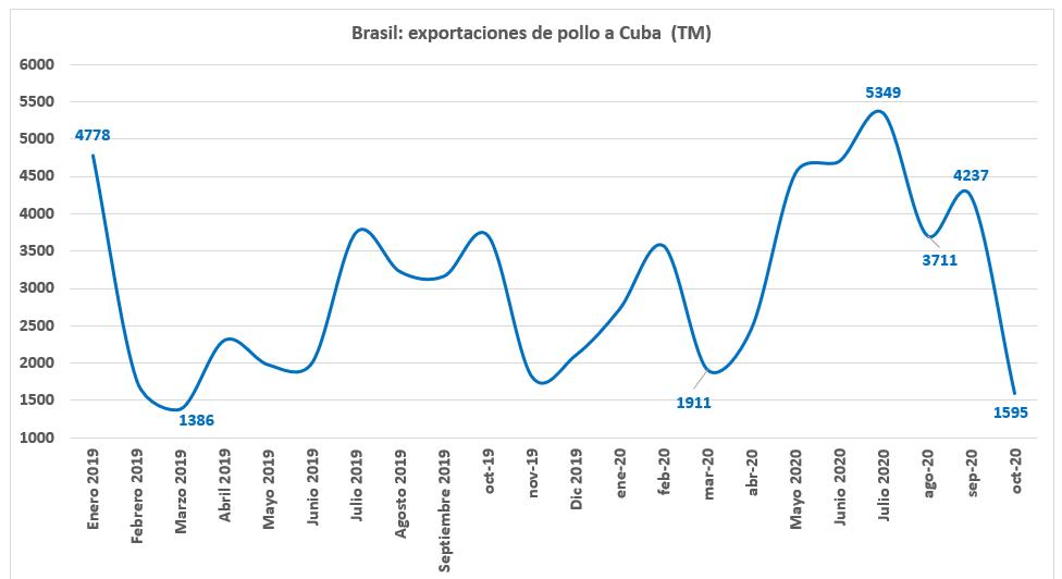 Disminuyen las importaciones de pollo brasileño a Cuba en octubre