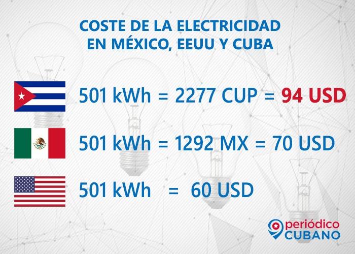 Cuba tiene una tarifa eléctrica más alta que EEUU y México