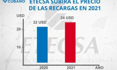 etecsa subira los precios de las recargas a cuba en 2021