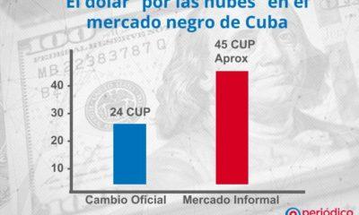 Aumenta el valor del dolar con respecto al peso cubano