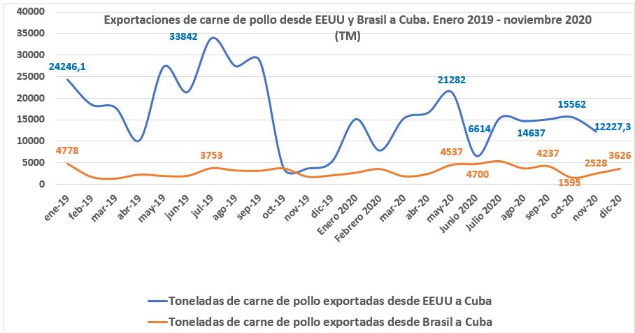 Cuba reduce las importaciones de pollo desde Brasil y EEUU