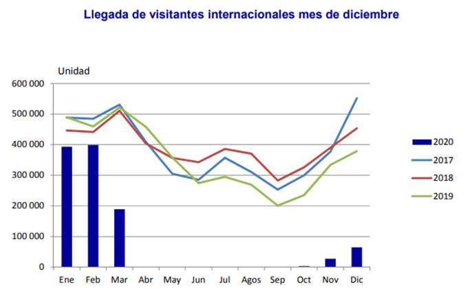 Cuba recibió poco más de un millón de viajeros en 2020, la mayoría fueron cubanos en el exilio