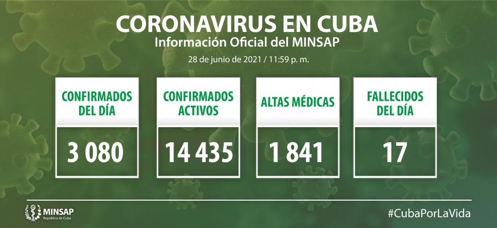 Récord de contagios en Cuba Superan los 3 mil casos positivos en un día. (Foto: Minsap)